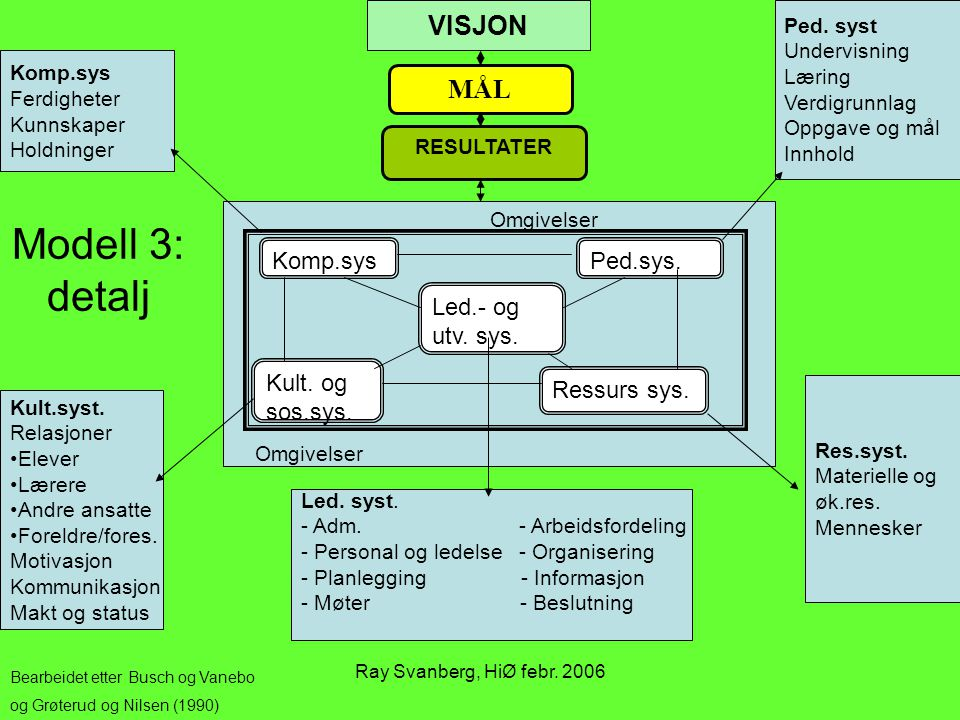 Modell 3: detalj VISJON MÅL Komp.sys Ped.sys. Led.- og utv. sys.