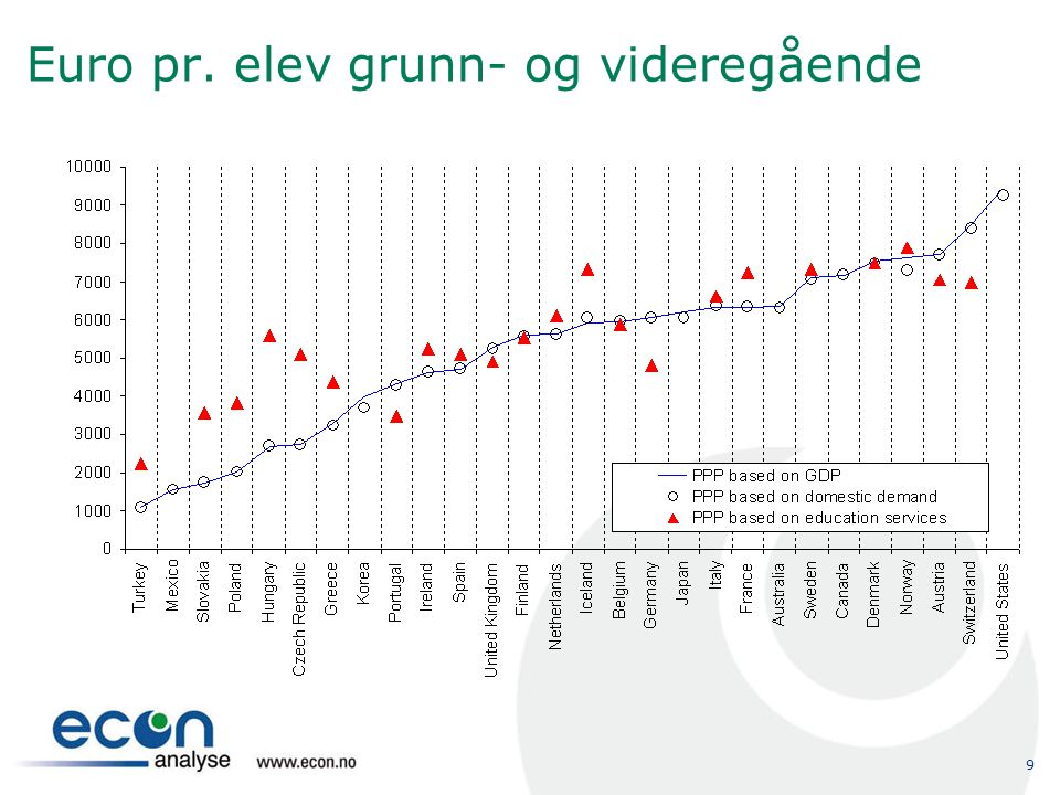Euro pr. elev grunn- og videregående