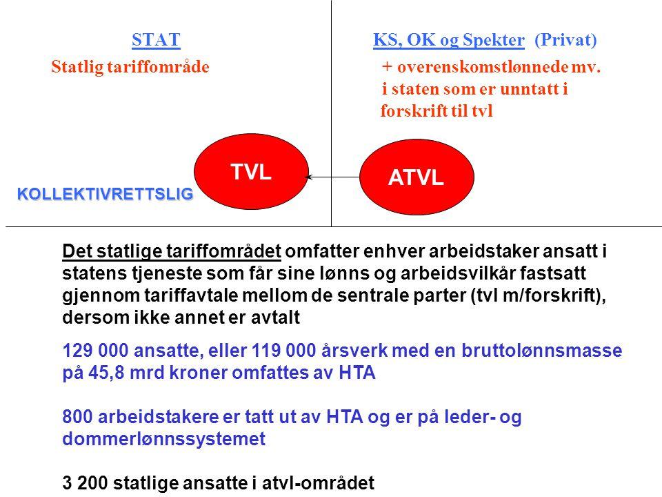 STAT KS, OK og Spekter (Privat) Statlig tariffområde