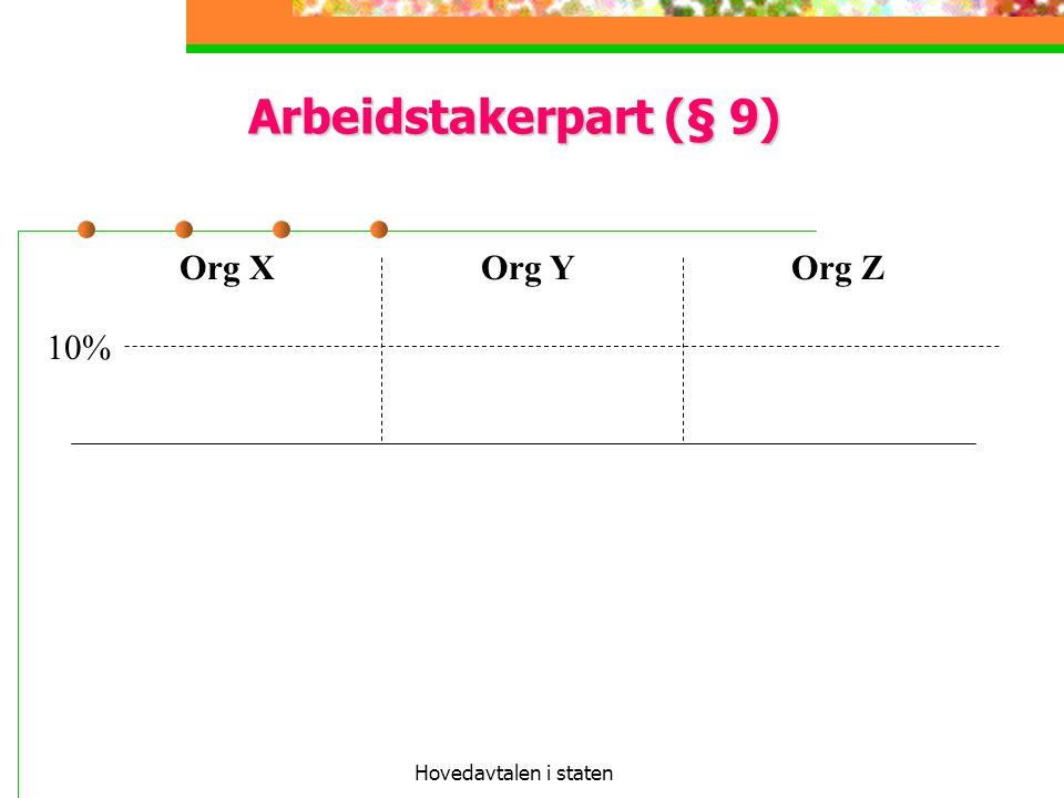 Arbeidstakerpart (§ 9) Org X Org Y Org Z 10% Hovedavtalen i staten