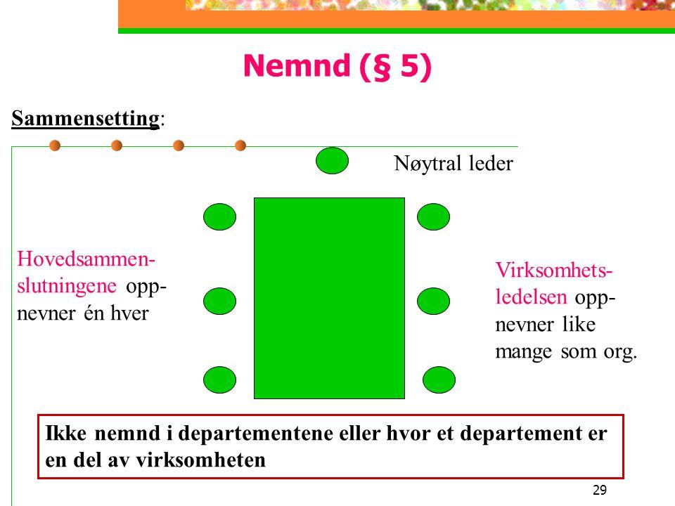Nemnd (§ 5) Sammensetting: Nøytral leder Hovedsammen- Virksomhets-