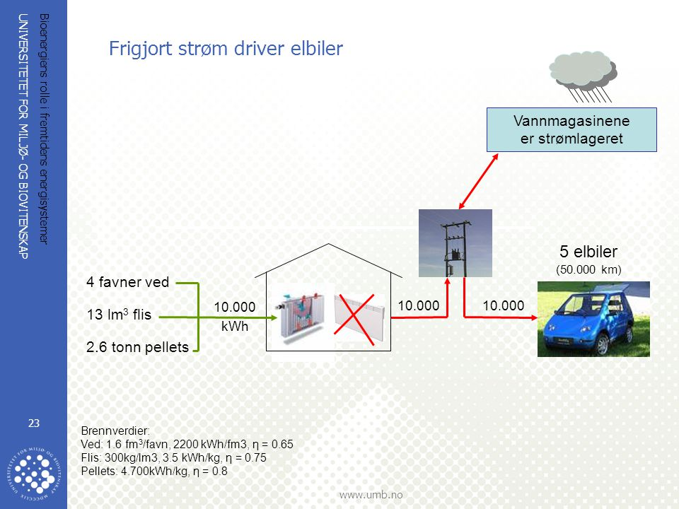Frigjort strøm driver elbiler