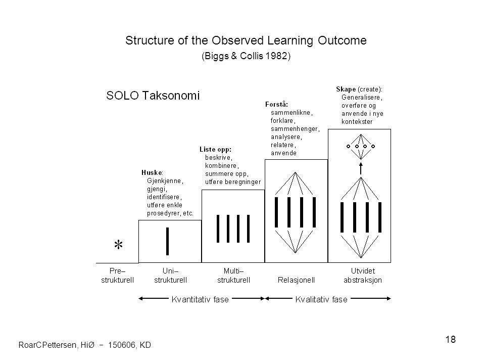 Structure of the Observed Learning Outcome