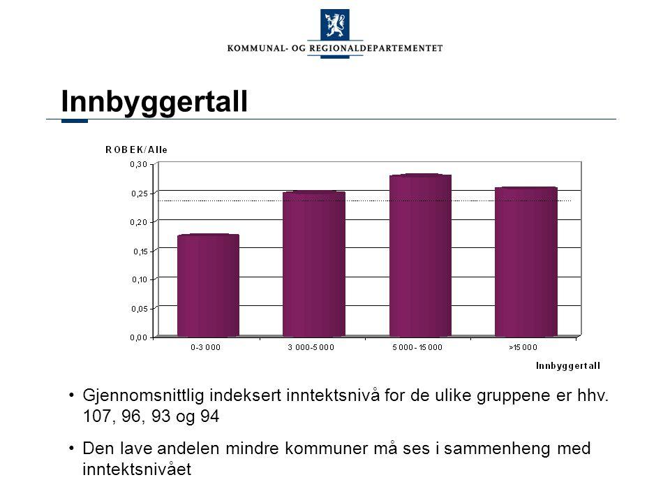 Innbyggertall Gjennomsnittlig indeksert inntektsnivå for de ulike gruppene er hhv. 107, 96, 93 og 94.
