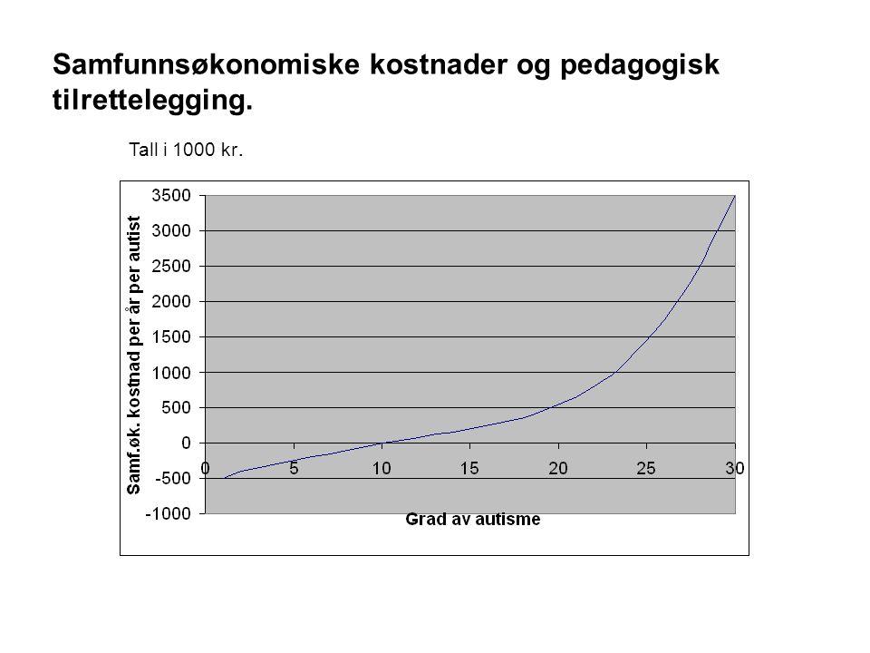 Samfunnsøkonomiske kostnader og pedagogisk tilrettelegging.