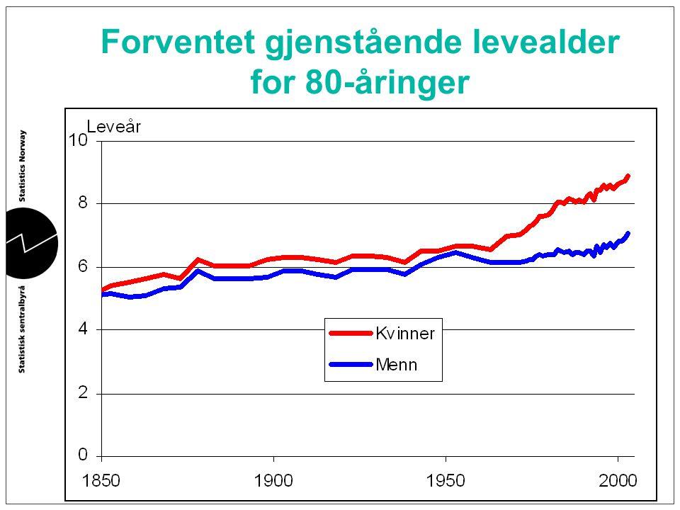 Forventet gjenstående levealder for 80-åringer
