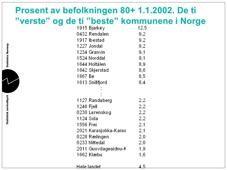 Prosent av befolkningen 80+ 1. 1. 2002