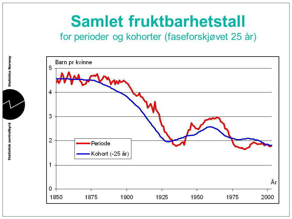 Samlet fruktbarhetstall for perioder og kohorter (faseforskjøvet 25 år)