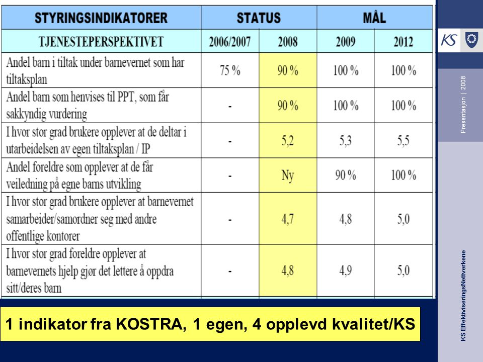 1 indikator fra KOSTRA, 1 egen, 4 opplevd kvalitet/KS