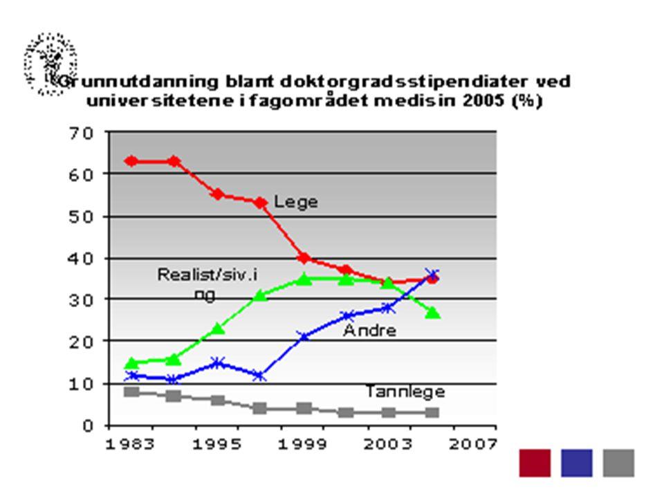 Grunnutdanning blant doktorgradsstipendiater ved universitetene innenfor medisinske fag i perioden 1997–2005