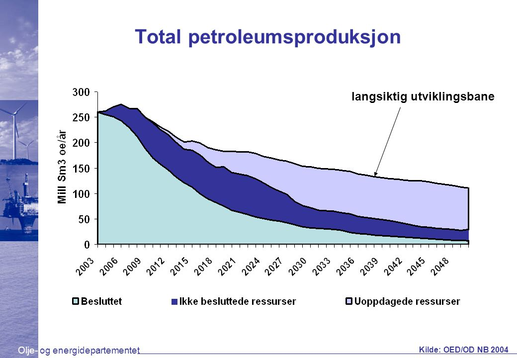 Total petroleumsproduksjon