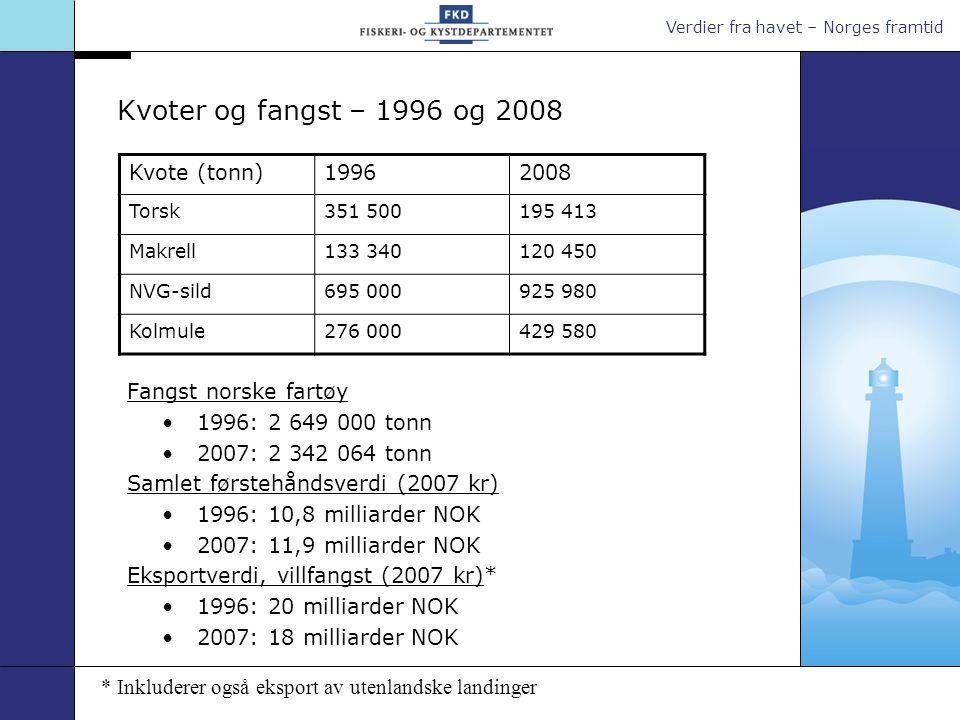 Kvoter og fangst – 1996 og 2008 Kvote (tonn) 1996 2008