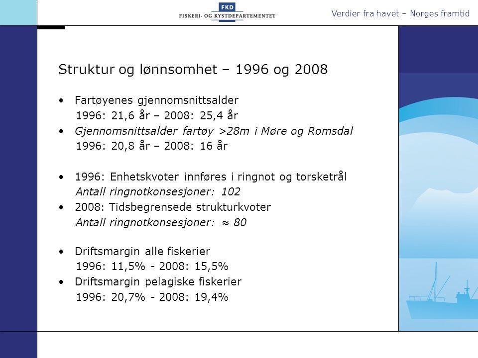 Struktur og lønnsomhet – 1996 og 2008