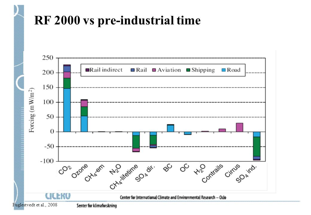 RF 2000 vs pre-industrial time