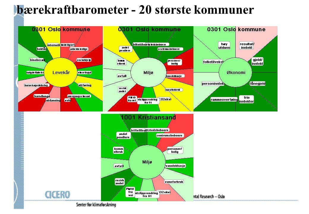 bærekraftbarometer - 20 største kommuner