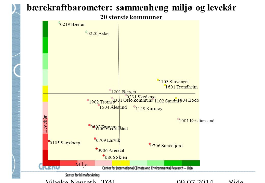 bærekraftbarometer: sammenheng miljø og levekår 20 største kommuner