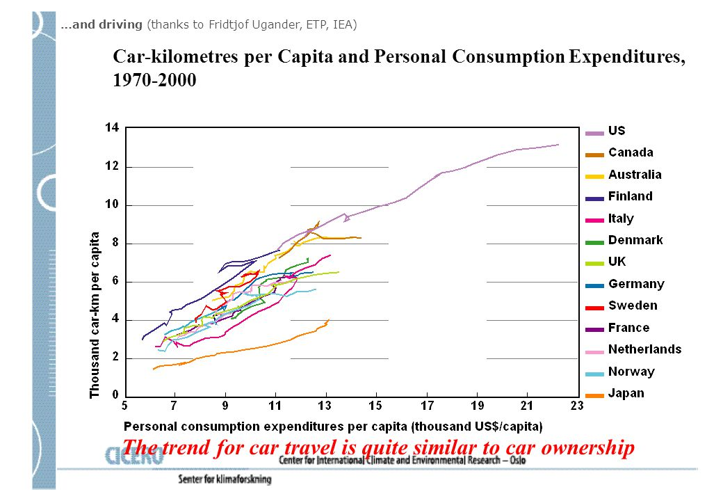 The trend for car travel is quite similar to car ownership