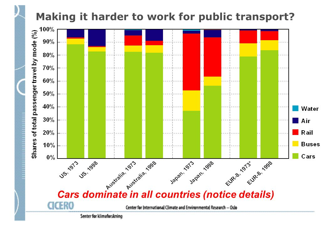 Making it harder to work for public transport
