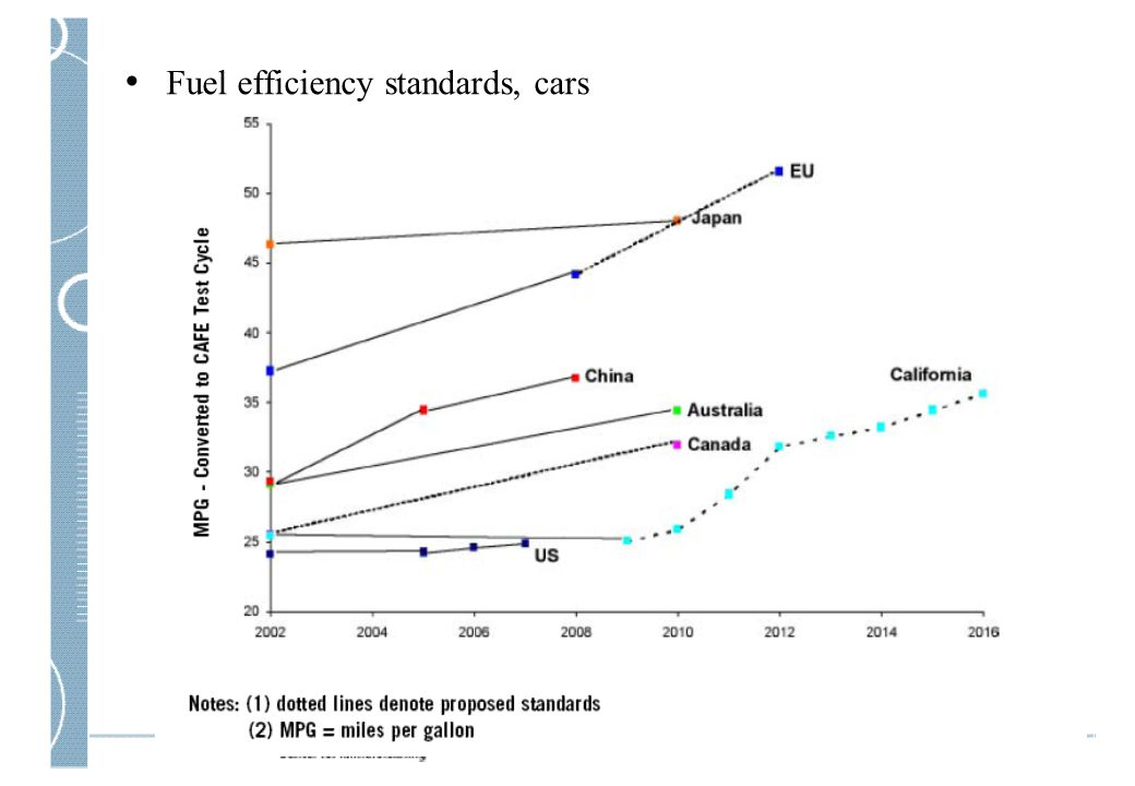 Fuel efficiency standards, cars
