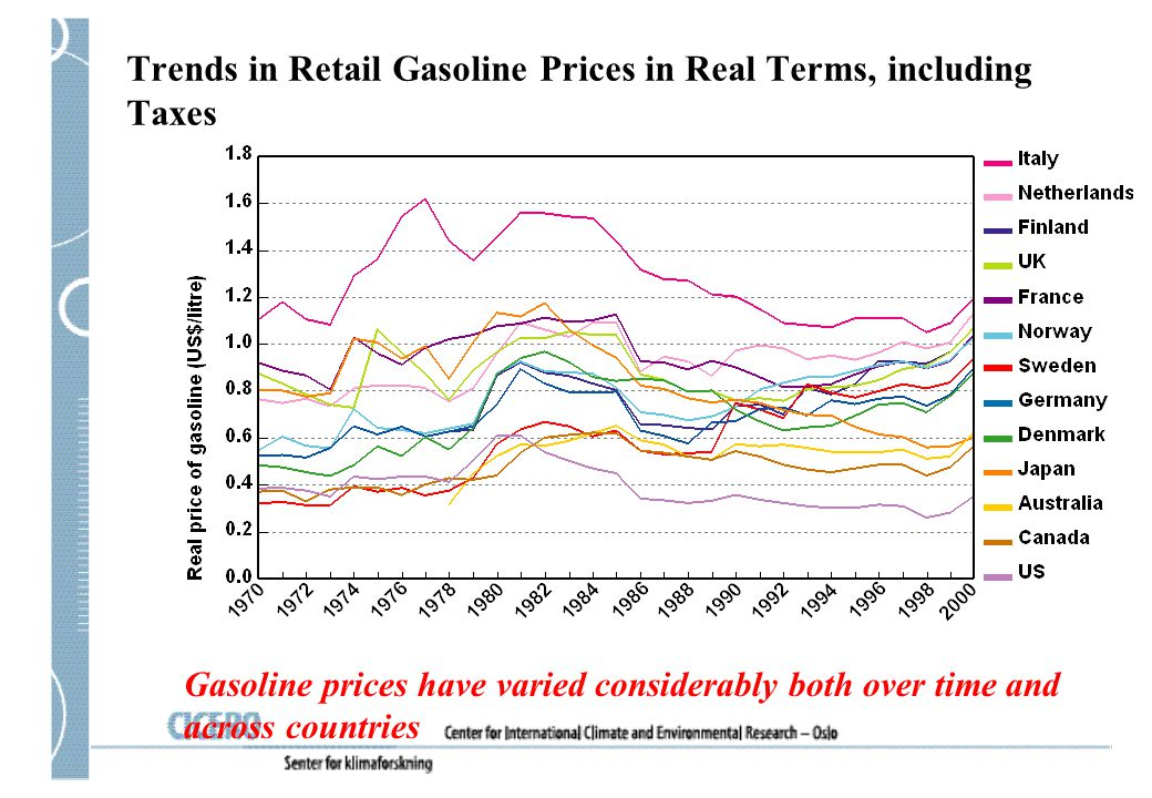 Trends in Retail Gasoline Prices in Real Terms, including Taxes