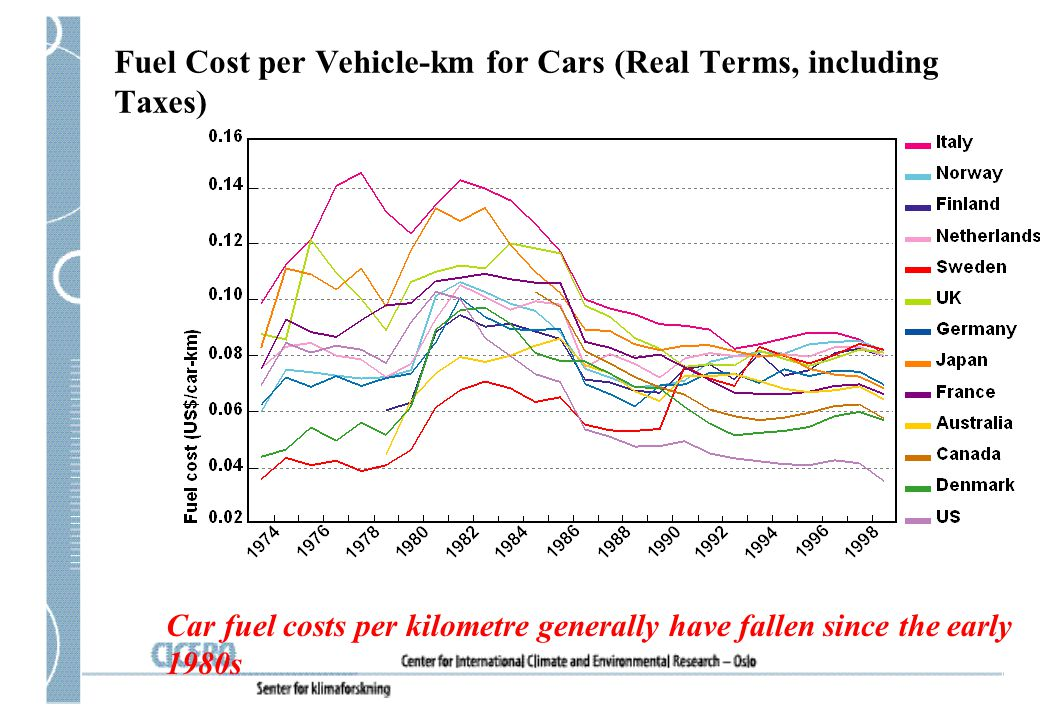 Fuel Cost per Vehicle-km for Cars (Real Terms, including Taxes)