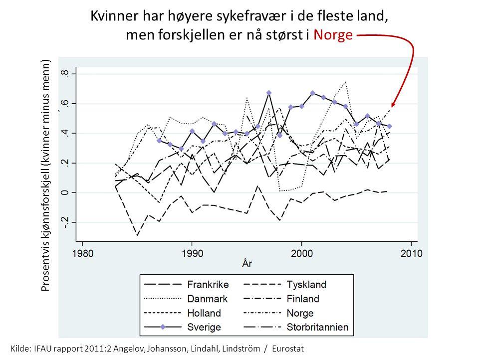 Kvinner har høyere sykefravær i de fleste land, men forskjellen er nå størst i Norge