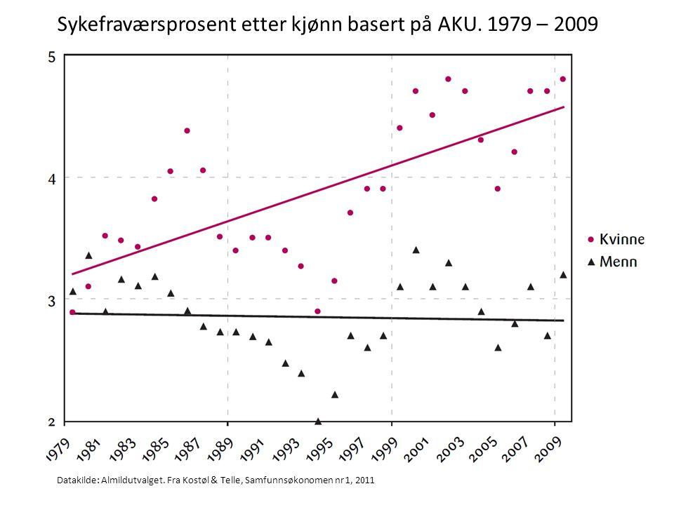 Sykefraværsprosent etter kjønn basert på AKU. 1979 – 2009