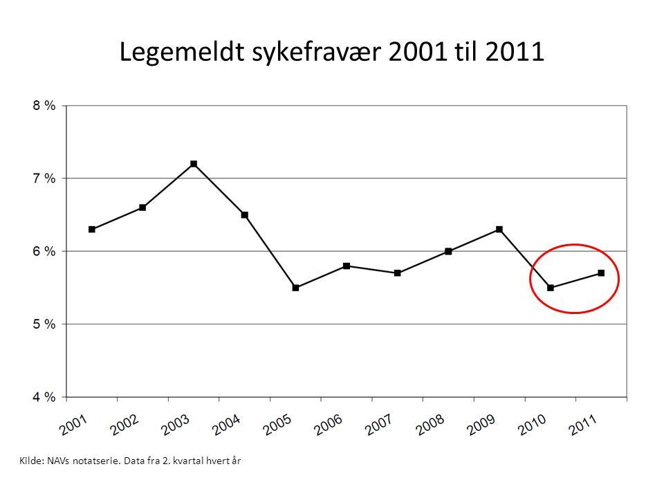 Legemeldt sykefravær 2001 til 2011