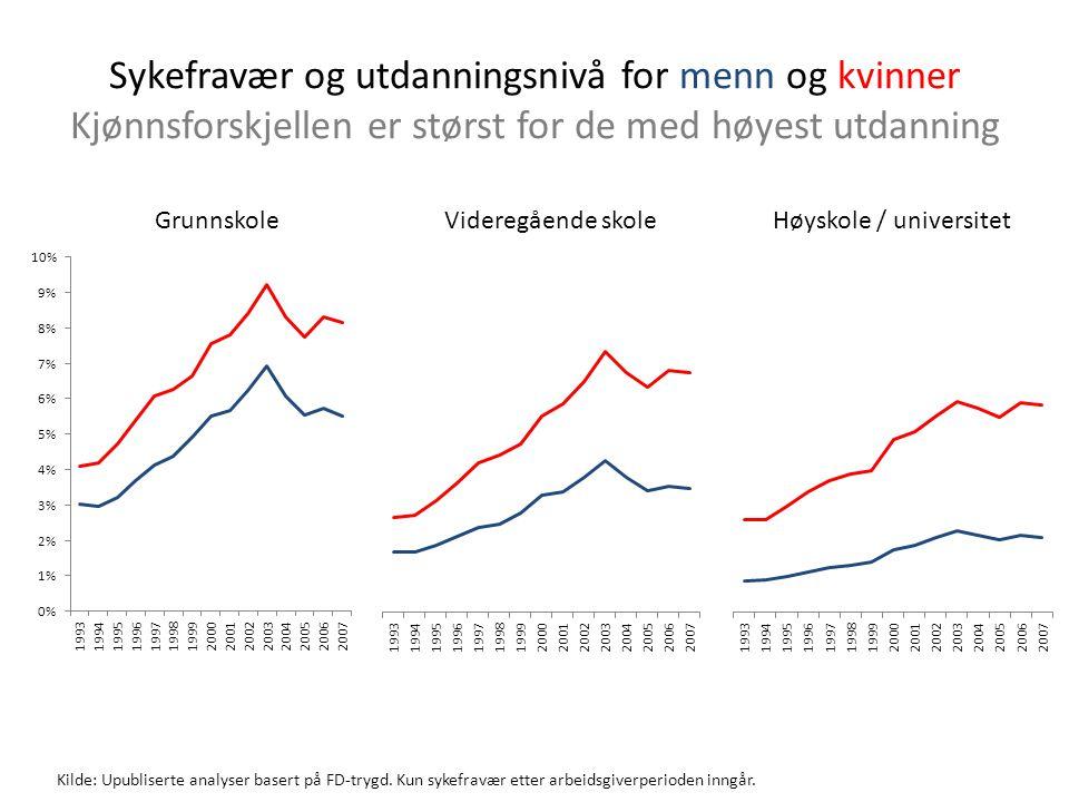 Sykefravær og utdanningsnivå for menn og kvinner Kjønnsforskjellen er størst for de med høyest utdanning