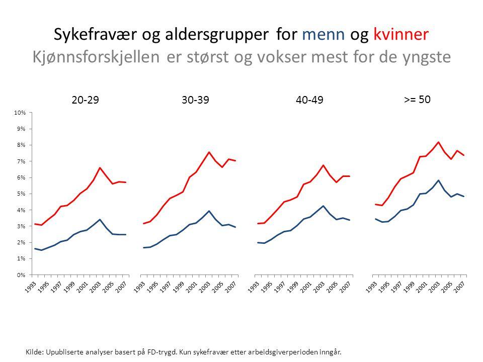 Sykefravær og aldersgrupper for menn og kvinner Kjønnsforskjellen er størst og vokser mest for de yngste