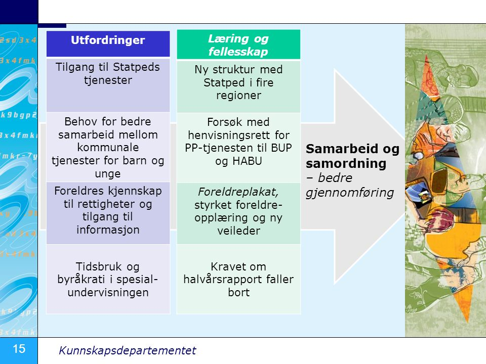 Samarbeid og samordning – bedre gjennomføring