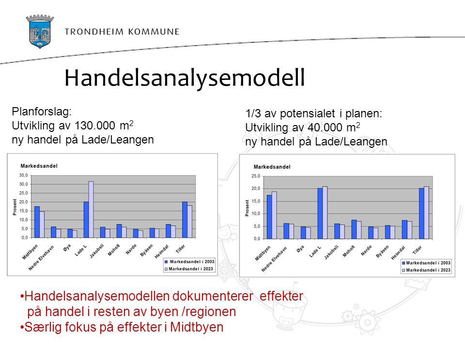 Handelsanalysemodell
