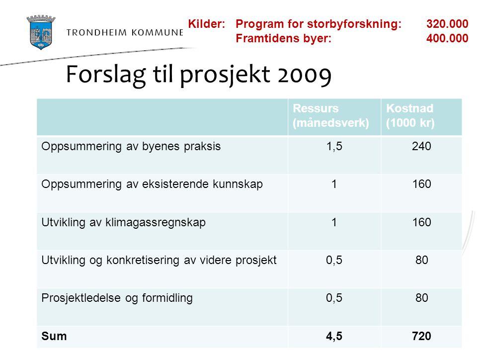 Forslag til prosjekt 2009 Kilder: Program for storbyforskning: 320.000