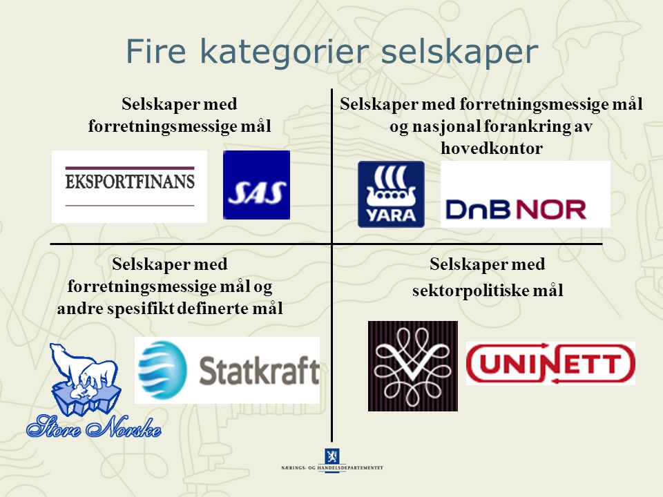 Fire kategorier selskaper