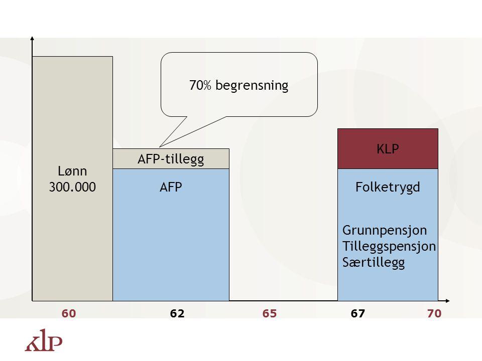 70% begrensning Lønn 300.000 KLP AFP-tillegg AFP Folketrygd