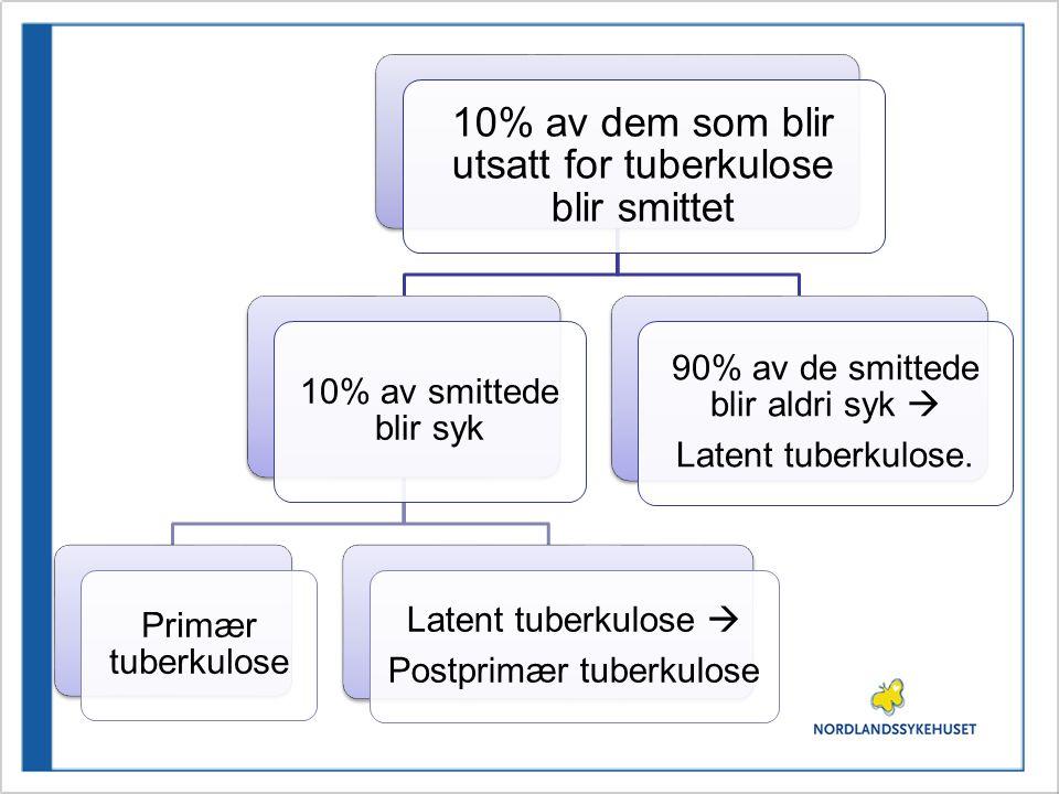 10% av dem som blir utsatt for tuberkulose blir smittet