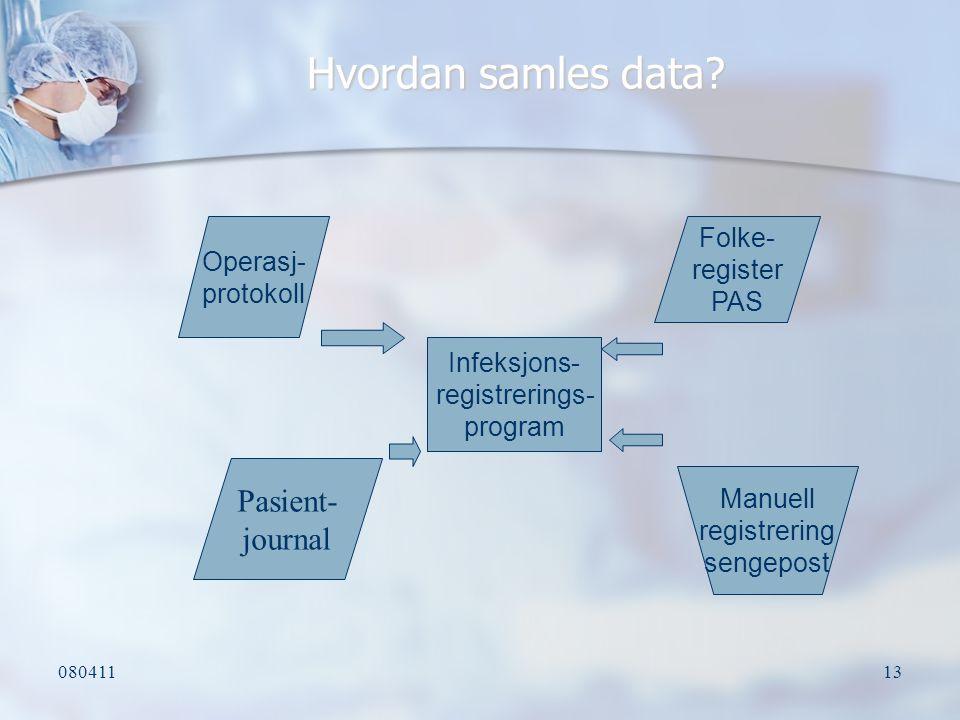Hvordan samles data Pasient- journal Folke- register