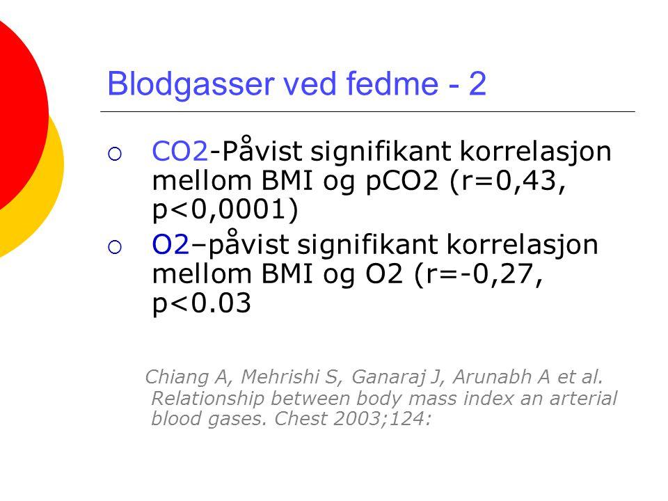 Blodgasser ved fedme - 2 CO2-Påvist signifikant korrelasjon mellom BMI og pCO2 (r=0,43, p<0,0001)