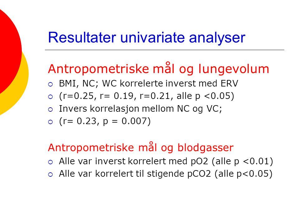 Resultater univariate analyser