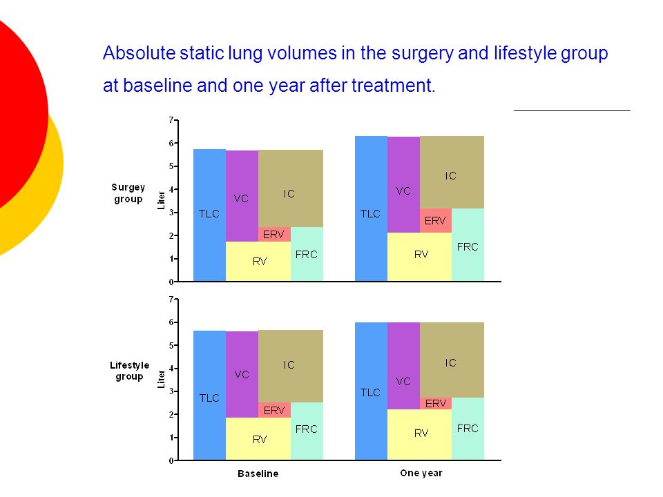Absolute static lung volumes in the surgery and lifestyle group at baseline and one year after treatment.