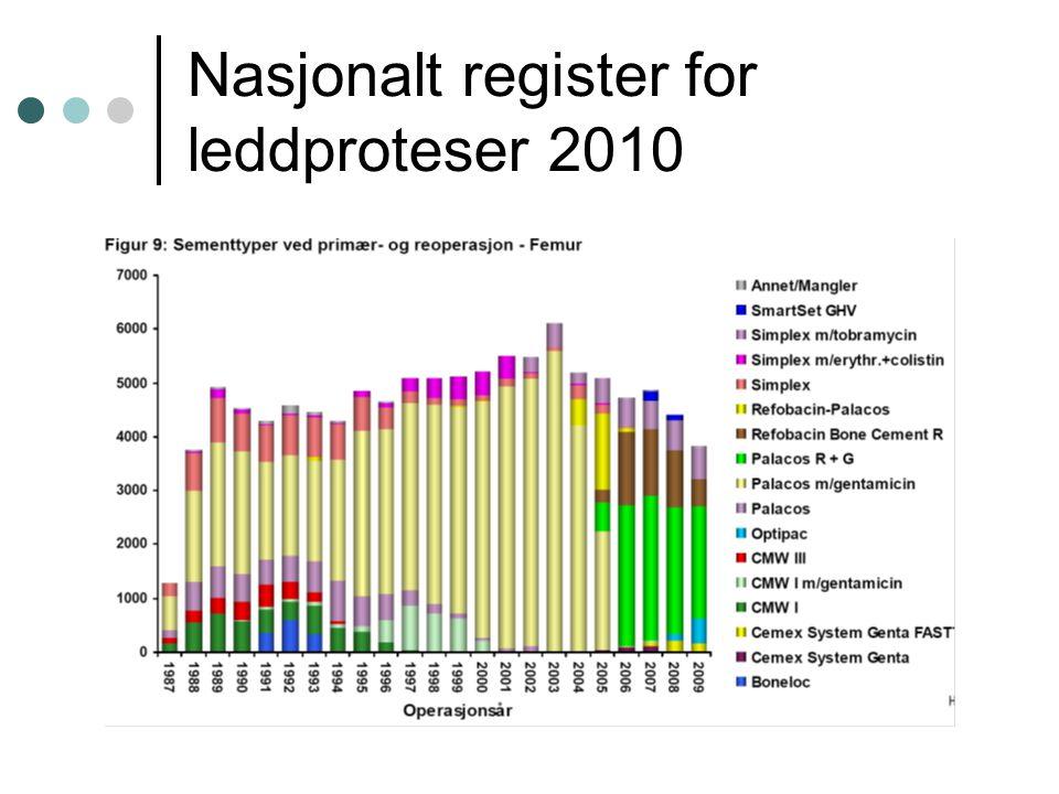 Nasjonalt register for leddproteser 2010