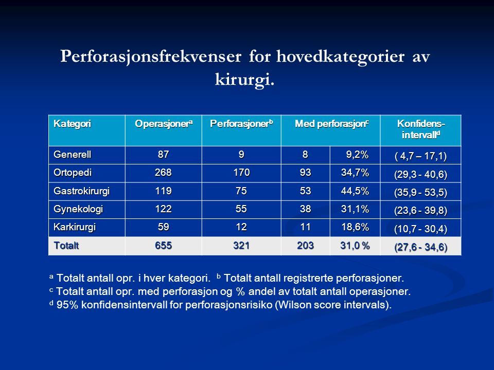 Perforasjonsfrekvenser for hovedkategorier av kirurgi.