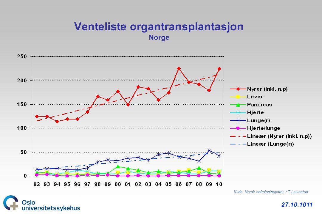 Venteliste organtransplantasjon Norge