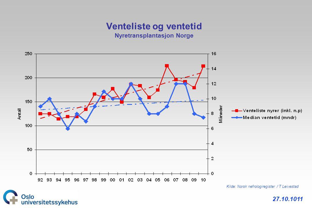 Venteliste og ventetid Nyretransplantasjon Norge