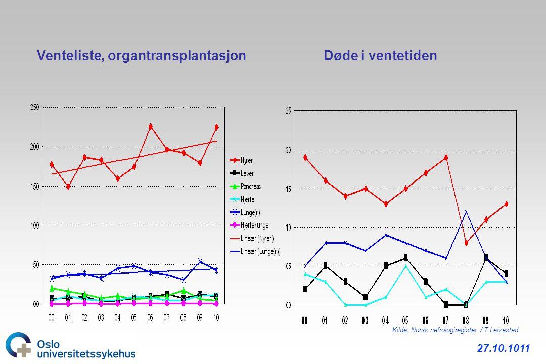 Venteliste, organtransplantasjon Døde i ventetiden