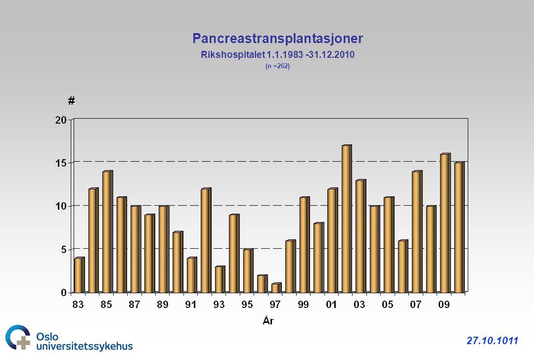 Pancreastransplantasjoner Rikshospitalet 1.1.1983 -31.12.2010 (n =262)