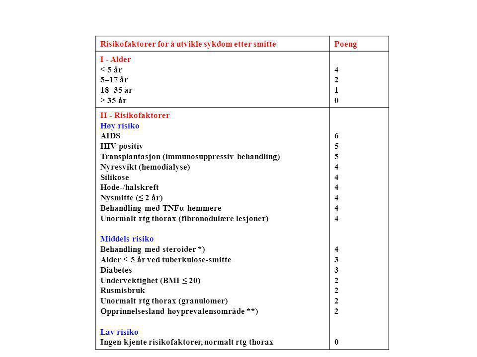 Risikofaktorer for å utvikle sykdom etter smitte