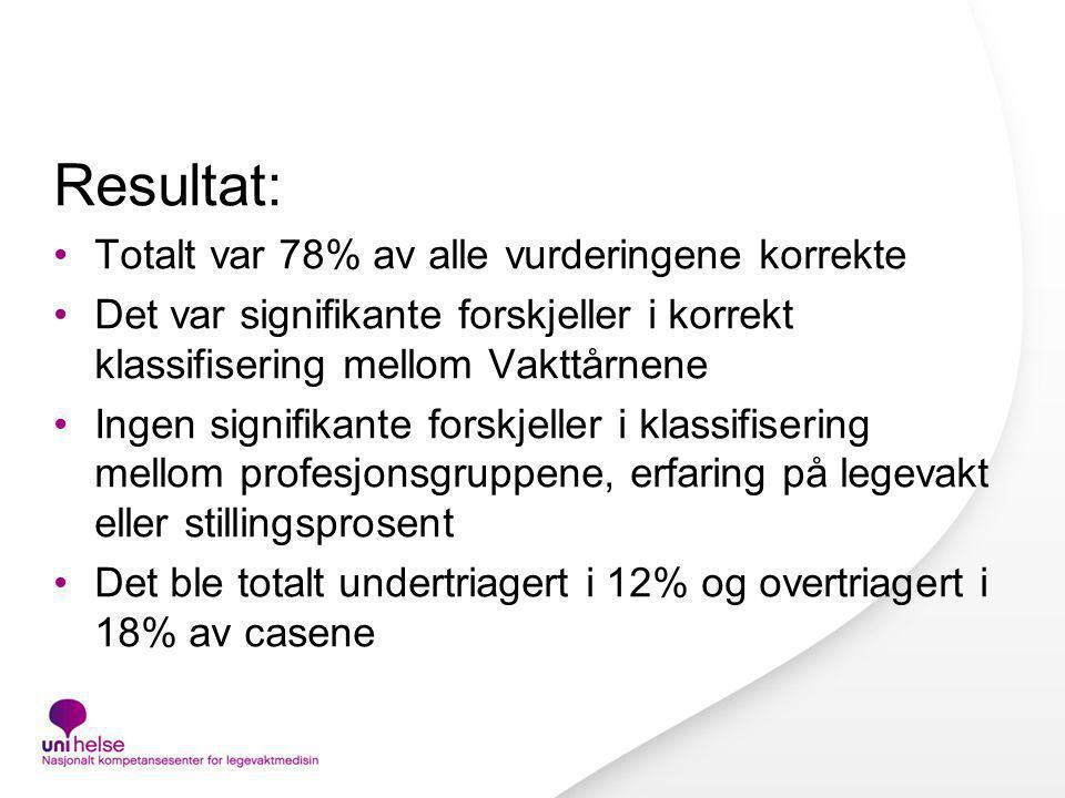 Resultat: Totalt var 78% av alle vurderingene korrekte