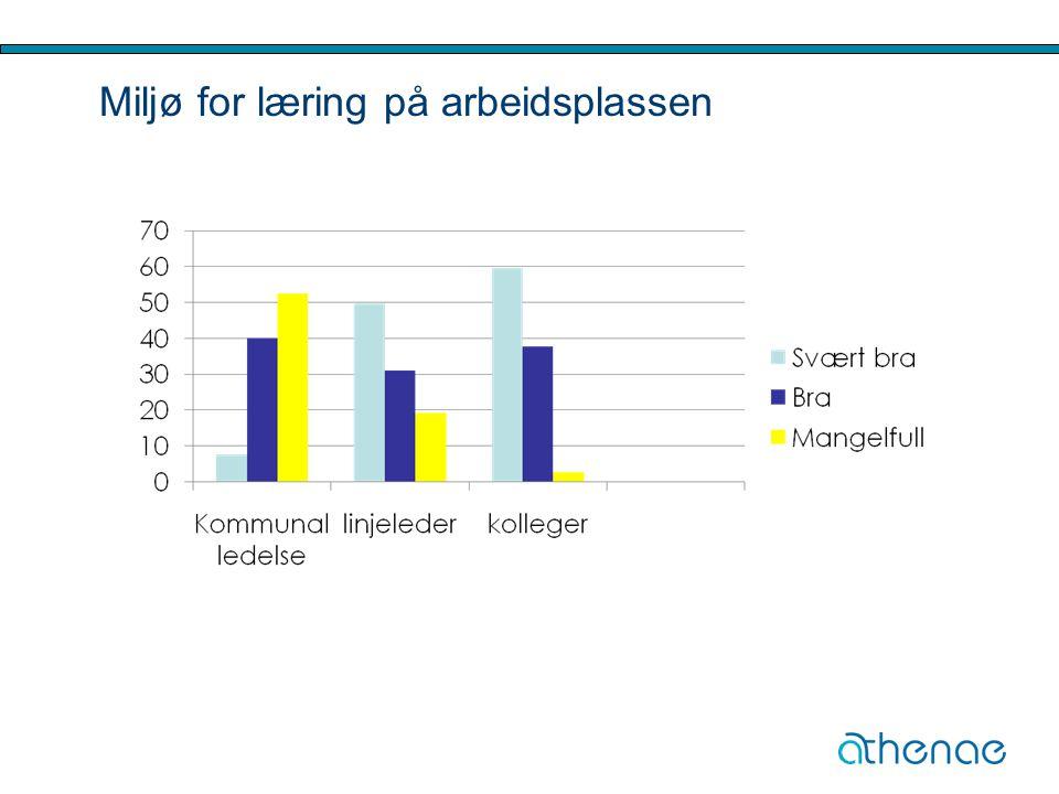 Miljø for læring på arbeidsplassen