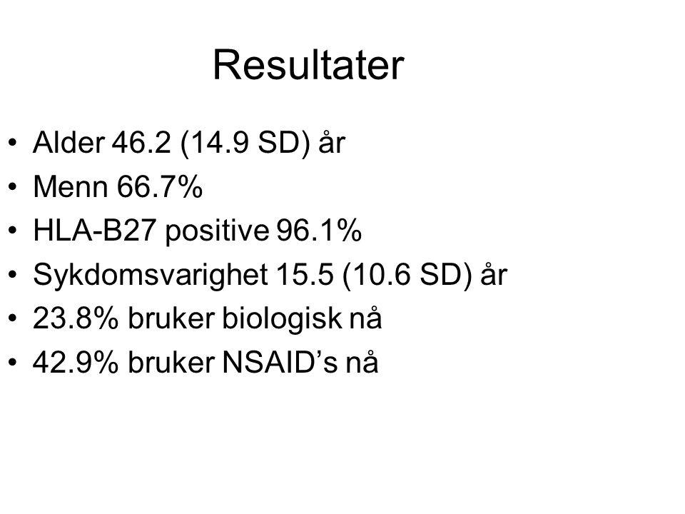 Resultater Alder 46.2 (14.9 SD) år Menn 66.7% HLA-B27 positive 96.1%